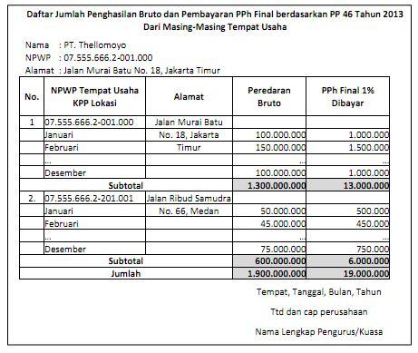 format lop spt tahunan per 19 pj 2014 petunjuk pengisian spt tahunan tahun pajak