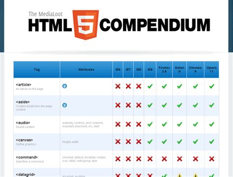 Html5 Table Tags Free Html5 Ebooks And Sheets Developers Magic Kit