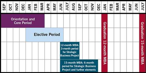 12 Months Mba In Uk by Durham Business School Time Mba 12