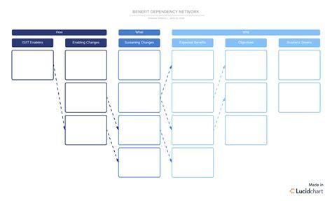 3 Crucial Stages Of Benefits Realization Management Lucidchart Blog Lucidchart Roadmap Template