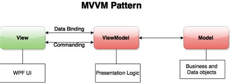 mvvm pattern unit testing wpf mvvm introduction