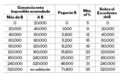 calcular impuesto ganancias 2016 la nacion como calcular ganancias 2016 impuesto a las ganancias en