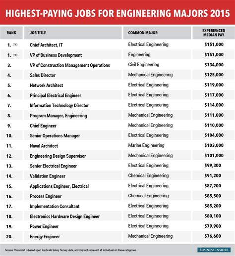 Highest Paying Mba 2015 by The Highest Paying For Engineering Majors Business