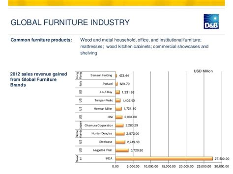 2 report summary the home office furniture market office
