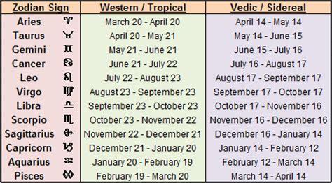 stumbling upon astrology july 2013