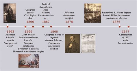 lincolns of war abraham lincoln civil war timeline www imgkid the