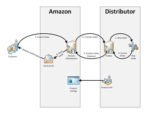 design online cab booking system for amazon data flow diagram for email system best free home