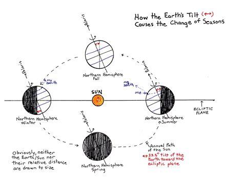 season diagram season change diagram images