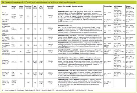 ballaststoffe tabelle erfolgskriterien der lebensstilintervention diabetes