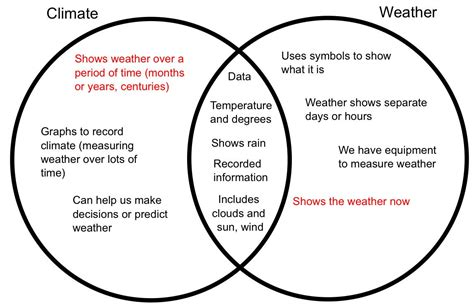 global warming venn diagram global warming venn diagram best free home design