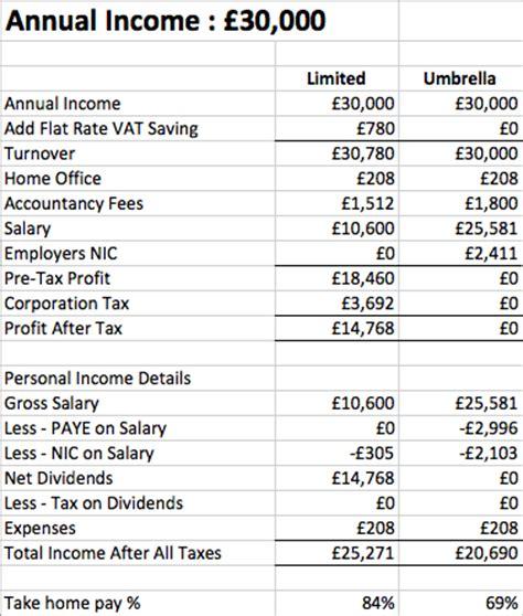 calculator yearly income listentotaxman guides contractors ltd company v umbrella