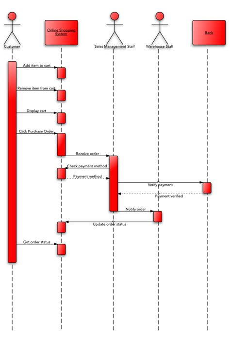 when to use sequence diagram sequence diagram for shopping system uml lucidchart