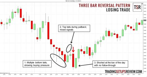 X Pattern Trading | three bar reversal pattern for day trading trading