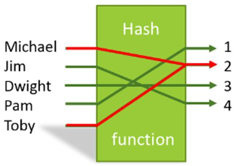simple hashing algorithm qlikview hash functions and collisions the qlik fix the