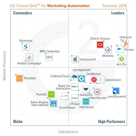 Top Mba Marketing Programs 2015 by Best Marketing Automation Software Summer 2015 Report