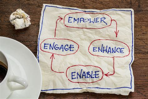 doodle poll requirements 6 steps to employee engagement