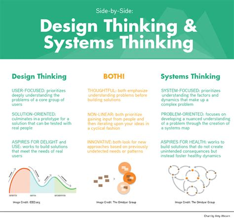 design thinking entrepreneurship beyond design thinking why education entrepreneurs need
