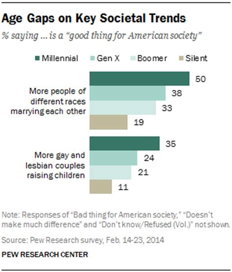 American Society Trends | chapter 3 finances social trends and technology pew