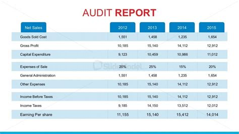 annual sales report template audit report presentation ppt audit sle report