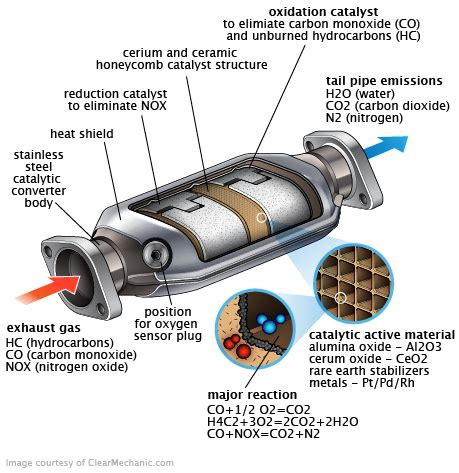 catalytic converter replacement cost repairpal estimate