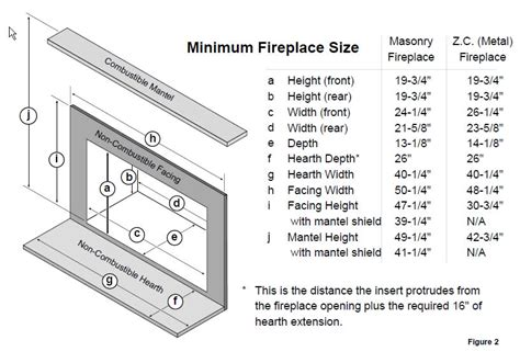combustible fireplace surround clearances