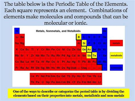 How Many Metalloids Are On The Periodic Table by 15 Best Images About What Is An Ion On Models