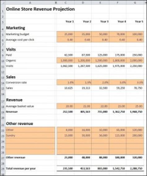 Online Store Revenue Projection Plan Projections Operating Forecast Template