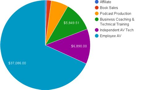 Audio Engineer Salary by How Much Do Sound Engineers Make Sound Engineer Salary