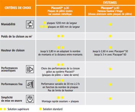 Montage D Une Cloison Placo by Monter Une Cloison Placostil Ou Placopan