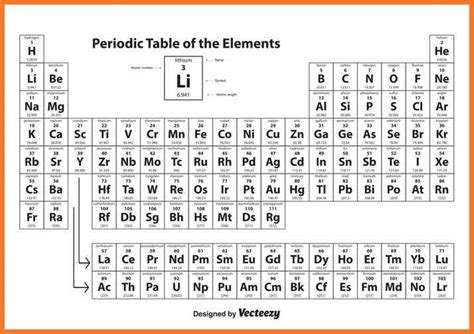 Rn On Periodic Table by Rn Periodic Table Sow Template