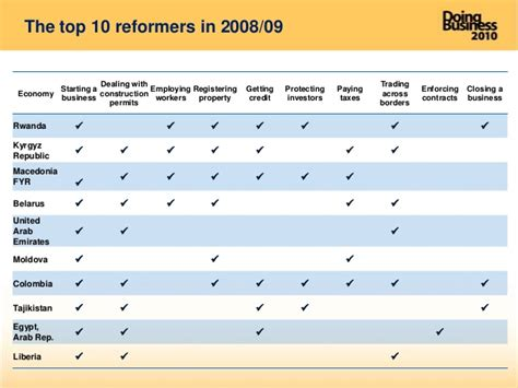 Top Mba Programs In Asia by 09 09 2009 Report Doing Business 2010 East Asia