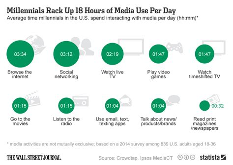 millennial social media statistics chart millennials rack up 18 hours of media use per day