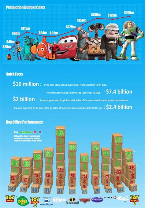 film disney pixar terbaru 1000 images about disney pixar weta on pinterest disney