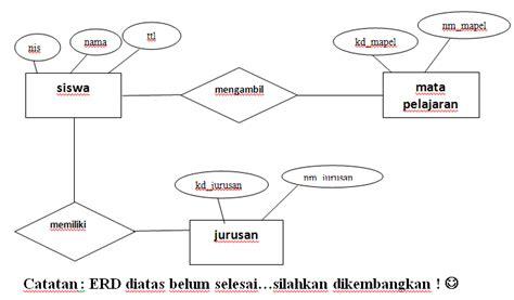 transformasi erd ke database fisik model data relational contoh perancangan basis data pengolahan nilai