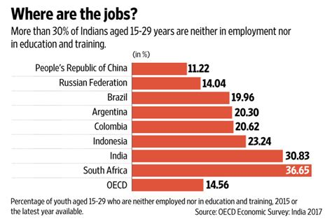 Mba Employment Statistics In India by More Than 30 Of India S Youth Not In Employment Shows