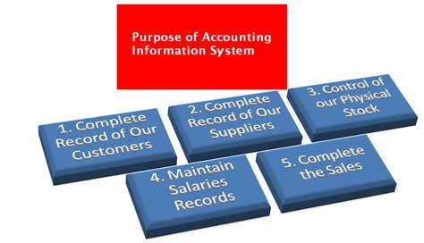 Eccounting Information Systems 1 purpose of accounting information system accounting