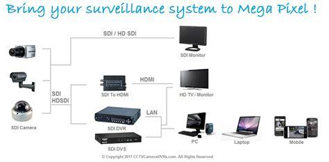 hd sdi cctv hd sdi repeater for hd sdi cameras and sdi dvrs