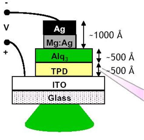 organic light emitting diodes seminar organic light emitting diodes oled seminar report ppt pdf for ece students