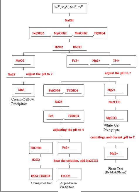 qualitative analysis lab flowchart i had to use qualitative analysis to fill out this