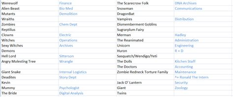 Cabin In The Woods List by Image Gallery Names Of Evil Beings