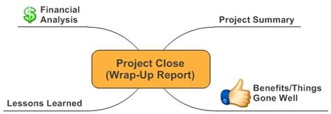 Project Wrap Up Report