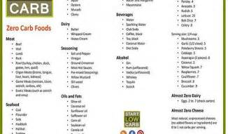 120 zero carbs foods list almost zero carbs foods list world healthy news