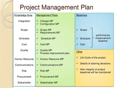 project quality management plan template pmbok pmp prep 3 project integration management