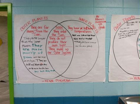 Venn Diagram Inner And Outer Planets
