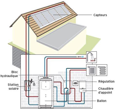 Chauffe Eau à Gaz 864 by Solutions Mixtes Bi 233 Nergies Chauffage Gaz Condensation
