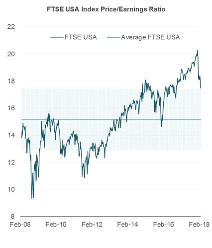 in one chart: are u.s. stocks expensive? depends on how