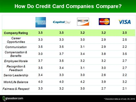 do credit card companies make money if you pay financial services industry report card susquehanna