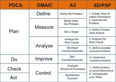 dmaic report template pdca a3 dmaic 8d psp what are the differences