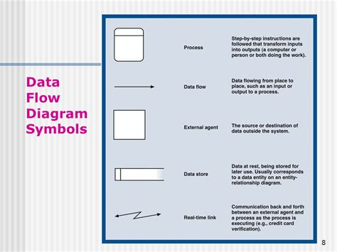 data flow diagram symbols meaning symbols and meaning data flow best free home design