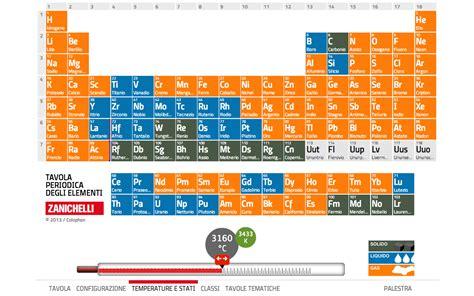 tavola periodica degli elementi zanichelli pdf tavola periodica zanichelli android apps on play
